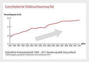 Einbruchsversuche in Deutschland